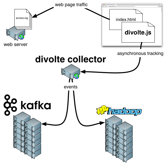 Divolte Collector - Scalable clickstream collection for